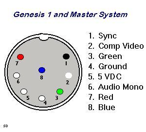 Genesis A V Pinout